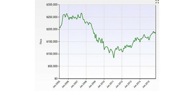 Caerá nuevamente el mercado inmobiliario en el 2016?